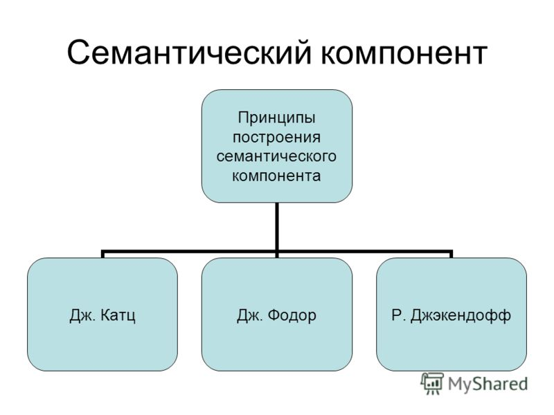 Семантический компонент Принципы построения семантического компонента Дж. КатцДж. ФодорР. Джэкендофф