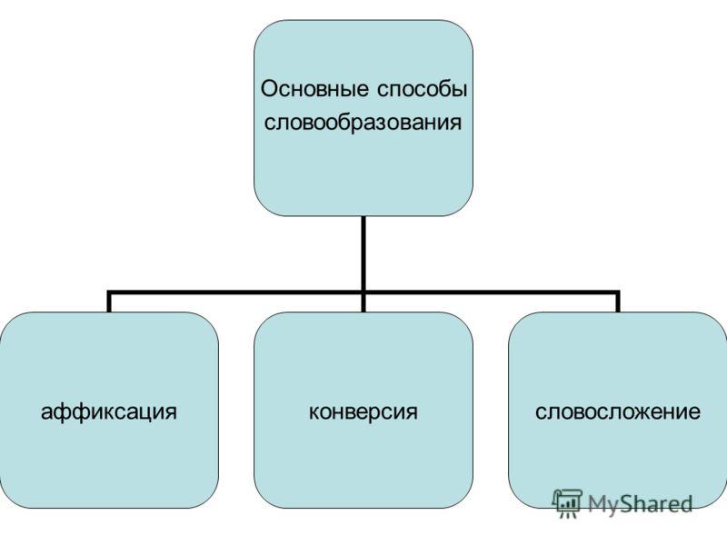 Основные способы словообразования аффиксацияконверсиясловосложение
