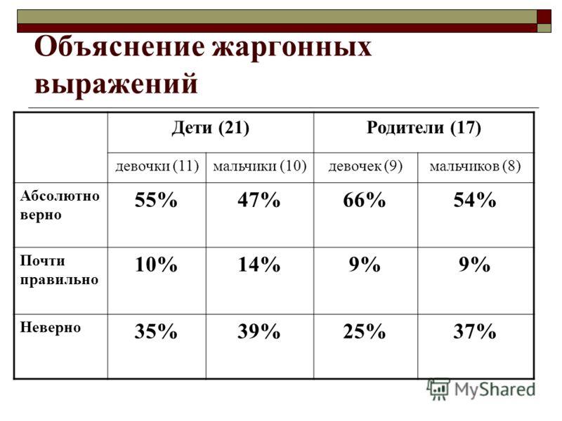 Объяснение жаргонных выражений Дети (21)Родители (17) девочки (11)мальчики (10)девочек (9)мальчиков (8) Абсолютно верно 55%47%66%54% Почти правильно 10%14%9% Неверно 35%39%25%37%