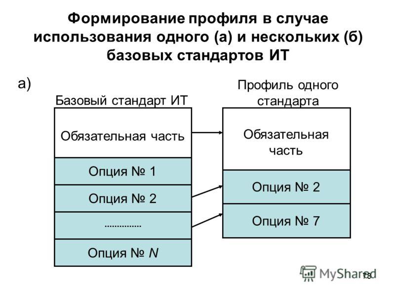 78 Формирование профиля в случае использования одного (а) и нескольких (б) базовых стандартов ИТ Базовый стандарт ИТ Обязательная часть Опция 1 Опция N Опция 2 Обязательная часть Опция 2 Опция 7 Профиль одного стандарта а)