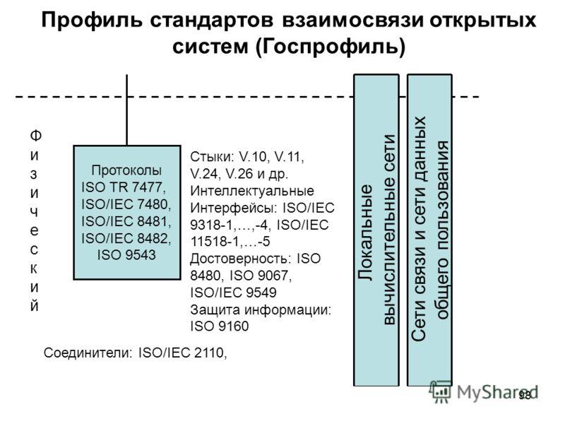 98 Профиль стандартов взаимосвязи открытых систем (Госпрофиль) ФизическийФизический Протоколы ISO TR 7477, ISO/IEC 7480, ISO/IEС 8481, ISO/IEC 8482, ISO 9543 Локальные вычислительные сети Сети связи и сети данных общего пользования Стыки: V.10, V.11,