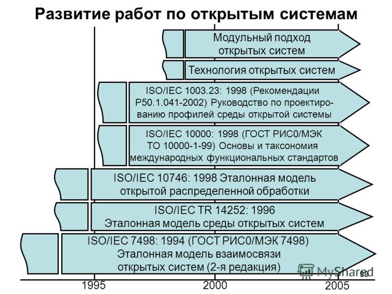 99 Развитие работ по открытым системам ISO/IEC 7498: 1994 (ГОСТ РИС0/МЭК 7498) Эталонная модель взаимосвязи открытых систем (2-я редакция) ISO/IEC TR 14252: 1996 Эталонная модель среды открытых систем ISO/IEC 10746: 1998 Эталонная модель открытой рас