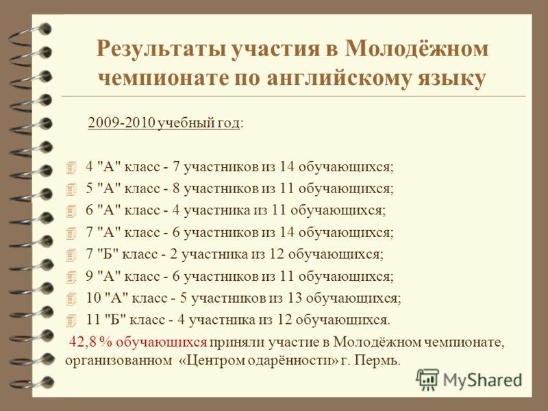 Результаты участия в Молодёжном чемпионате по английскому языку 2009-2010 учебный год: 4 4