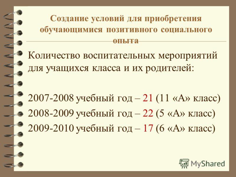 Создание условий для приобретения обучающимися позитивного социального опыта Количество воспитательных мероприятий для учащихся класса и их родителей: 2007-2008 учебный год – 21 (11 «А» класс) 2008-2009 учебный год – 22 (5 «А» класс) 2009-2010 учебны