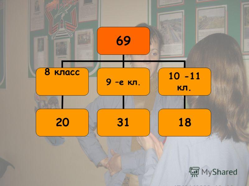 69 8 класс 20 9 –е кл. 31 10 -11 кл. 18