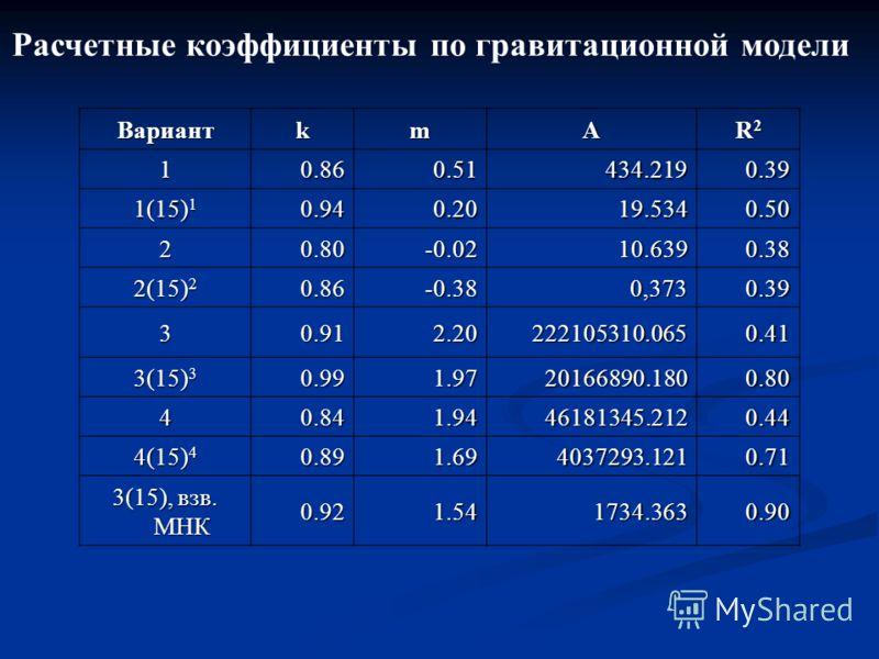 Расчетные коэффициенты по гравитационной модели ВариантkmA R2R2R2R2 10.860.51434.2190.39 1(15) 1 0.940.2019.5340.50 20.80-0.0210.6390.38 2(15) 2 0.86-0.380,3730.39 30.912.20222105310.0650.41 3(15) 3 0.991.9720166890.1800.80 40.841.9446181345.2120.44