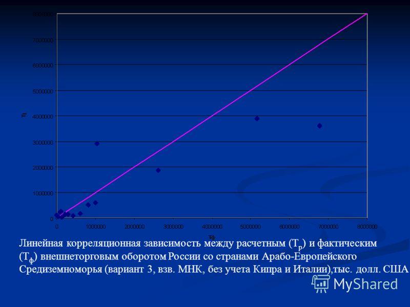 Линейная корреляционная зависимость между расчетным (T p ) и фактическим (Т ф ) внешнеторговым оборотом России со странами Арабо-Европейского Средиземноморья (вариант 3, взв. МНК, без учета Кипра и Италии),тыс. долл. США