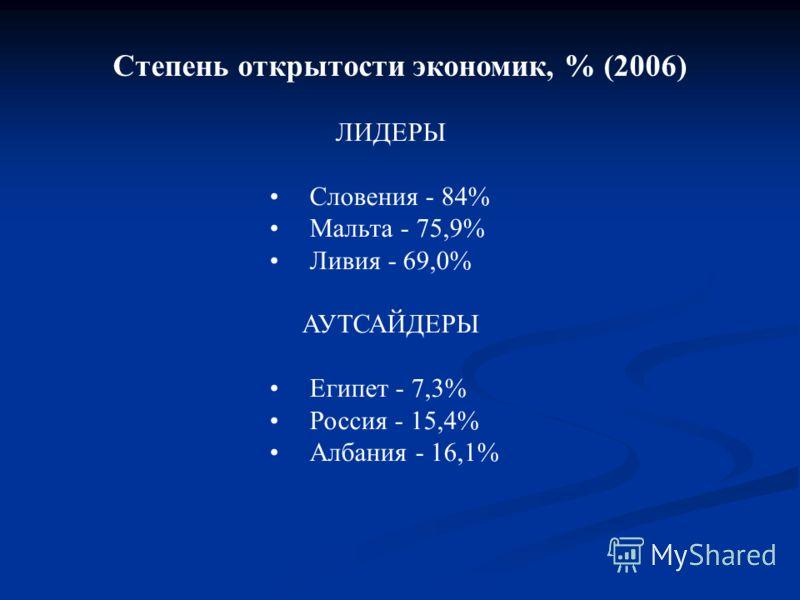 Степень открытости экономик, % (2006) ЛИДЕРЫ Словения - 84% Мальта - 75,9% Ливия - 69,0% АУТСАЙДЕРЫ Египет - 7,3% Россия - 15,4% Албания - 16,1%