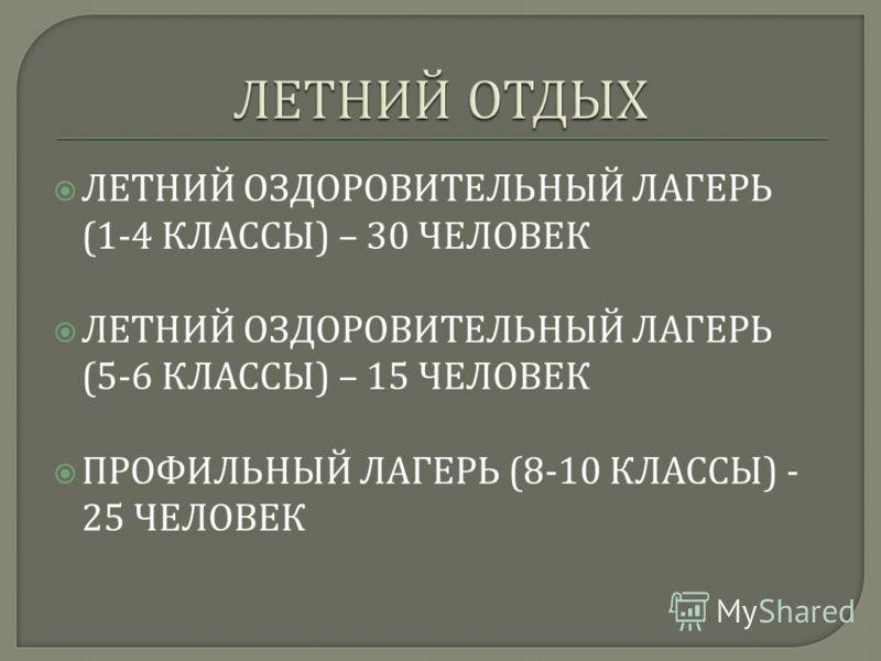 ЛЕТНИЙ ОЗДОРОВИТЕЛЬНЫЙ ЛАГЕРЬ (1-4 КЛАССЫ ) – 30 ЧЕЛОВЕК ЛЕТНИЙ ОЗДОРОВИТЕЛЬНЫЙ ЛАГЕРЬ (5-6 КЛАССЫ ) – 15 ЧЕЛОВЕК ПРОФИЛЬНЫЙ ЛАГЕРЬ (8-10 КЛАССЫ ) - 25 ЧЕЛОВЕК