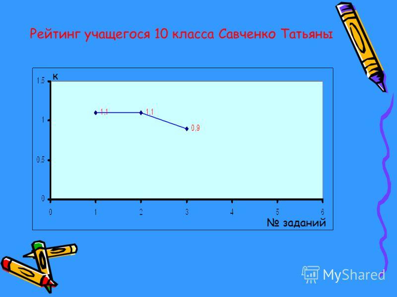 Рейтинг учащегося 10 класса Савченко Татьяны заданий к