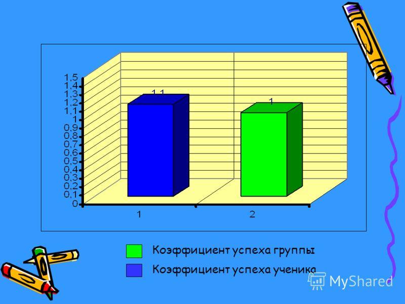 Коэффициент успеха группы Коэффициент успеха ученика