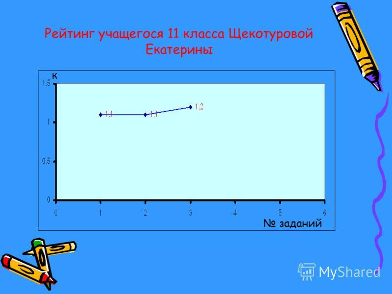 Рейтинг учащегося 11 класса Щекотуровой Екатерины заданий к