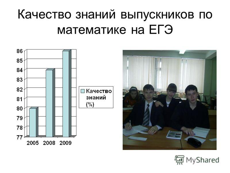 Качество знаний выпускников по математике на ЕГЭ