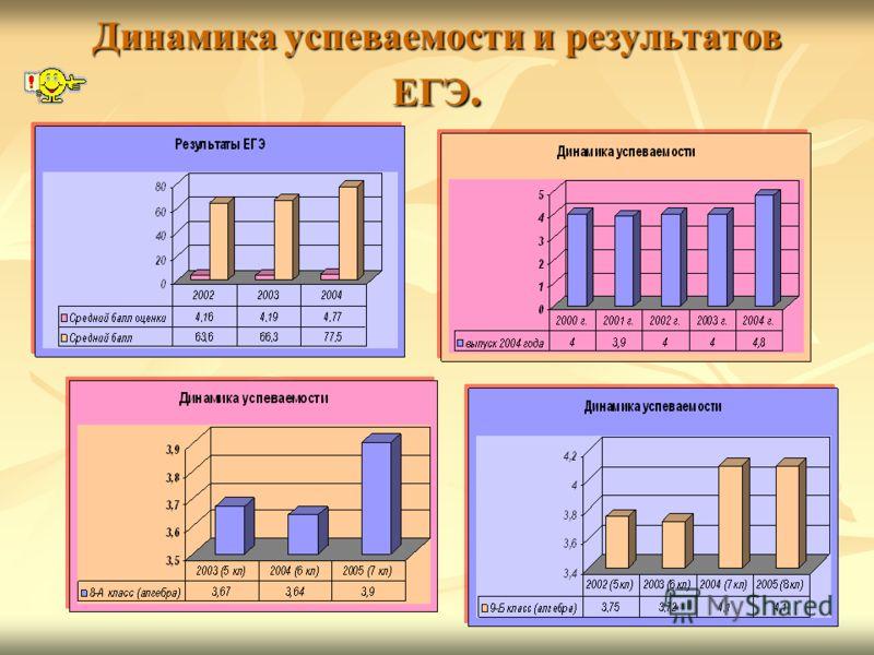 Результативность работы Данилова Анастасия показала первый результат в 2004году по Звениговскому району в ЕГЭ по математике (98 баллов) показала первый результат в 2004году по Звениговскому району в ЕГЭ по математике (98 баллов) Никифоров Петр показа