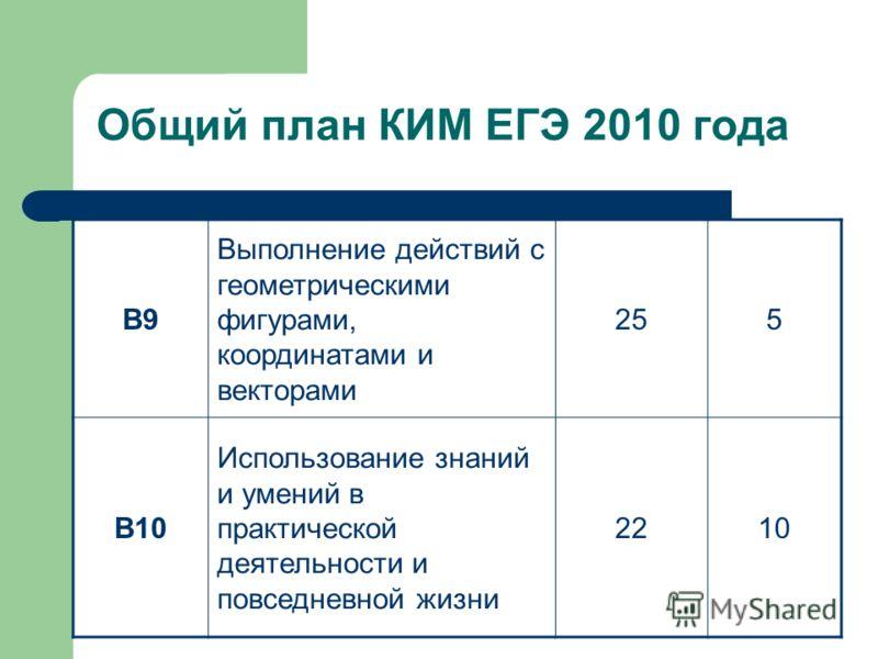 Общий план КИМ ЕГЭ 2010 года В9 Выполнение действий с геометрическими фигурами, координатами и векторами 255 В10 Использование знаний и умений в практической деятельности и повседневной жизни 2210