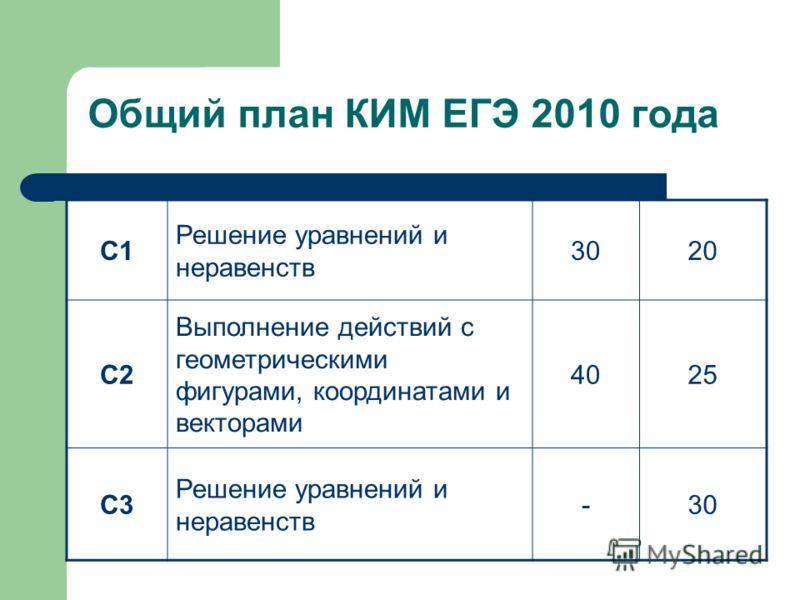 Общий план КИМ ЕГЭ 2010 года С1 Решение уравнений и неравенств 3020 С2 Выполнение действий с геометрическими фигурами, координатами и векторами 4025 С3 Решение уравнений и неравенств -30