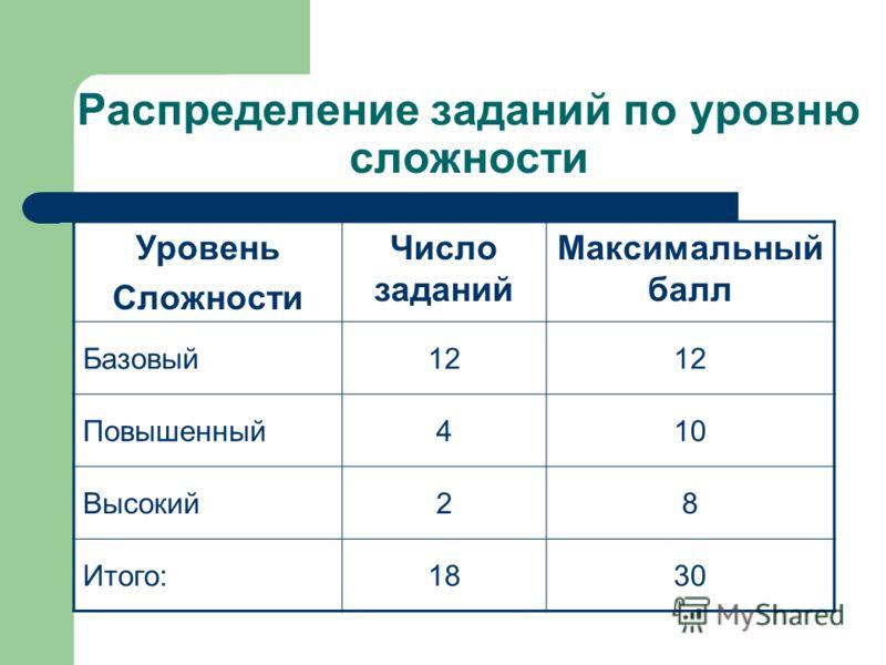 Распределение заданий по уровню сложности Уровень Сложности Число заданий Максимальный балл Базовый12 Повышенный410 Высокий28 Итого:1830