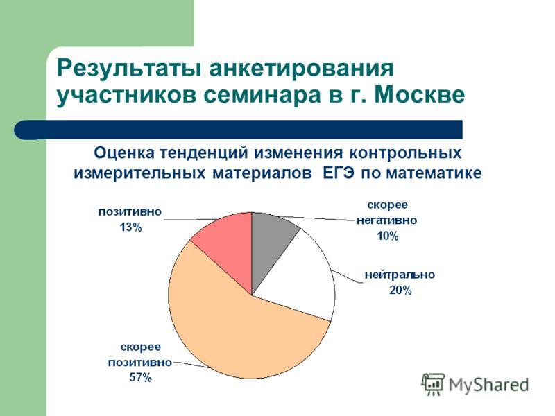Результаты анкетирования участников семинара в г. Москве Оценка тенденций изменения контрольных измерительных материалов ЕГЭ по математике