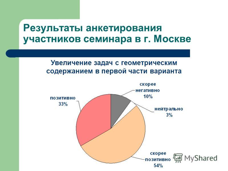 Результаты анкетирования участников семинара в г. Москве Увеличение задач с геометрическим содержанием в первой части варианта