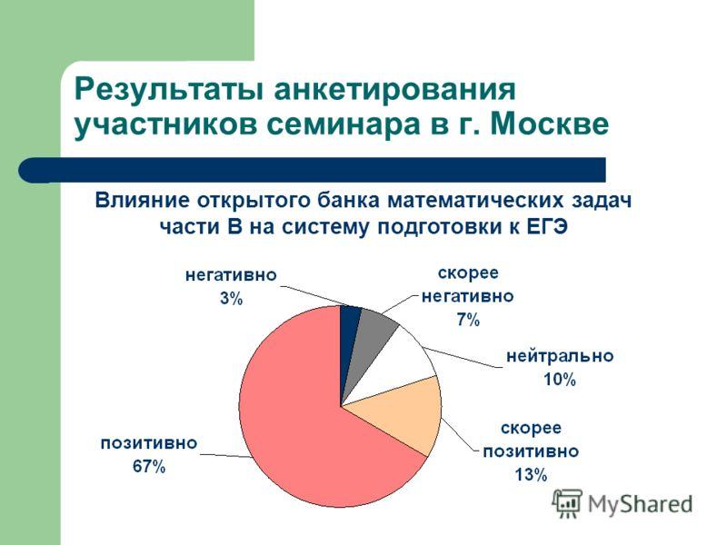 Результаты анкетирования участников семинара в г. Москве Влияние открытого банка математических задач части В на систему подготовки к ЕГЭ