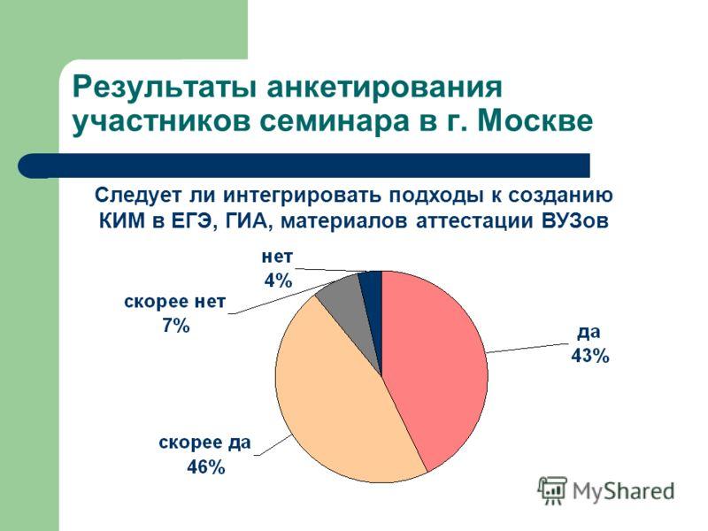 Результаты анкетирования участников семинара в г. Москве Следует ли интегрировать подходы к созданию КИМ в ЕГЭ, ГИА, материалов аттестации ВУЗов