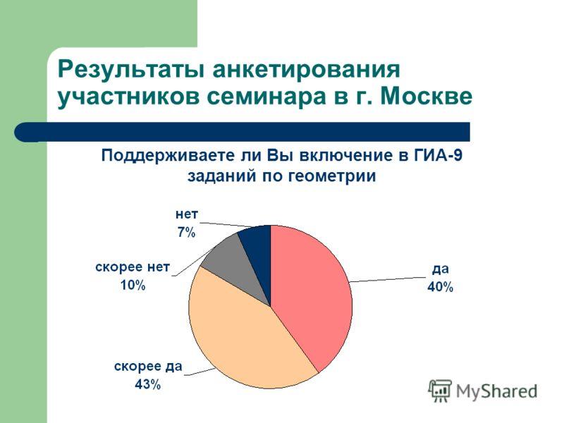 Результаты анкетирования участников семинара в г. Москве Поддерживаете ли Вы включение в ГИА-9 заданий по геометрии