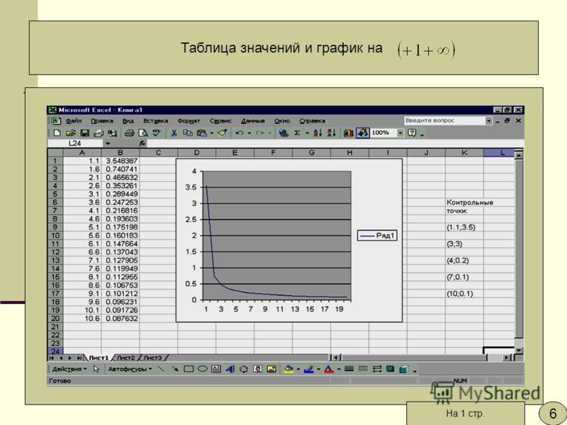 Таблица значений и график на 6 На 1 стр.