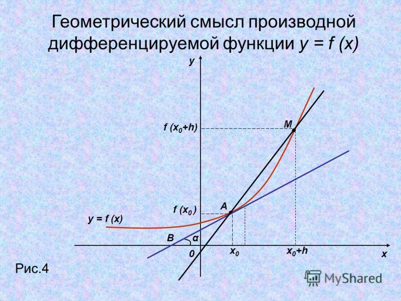 y x0 Рис.4 y = f (x) x0x0 x 0 +h f (x 0 ) f (x 0 +h) M A αB Геометрический смысл производной дифференцируемой функции y = f (x)