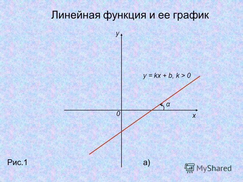 y x 0 y = kx + b, k > 0 α Рис.1a) Линейная функция и ее график
