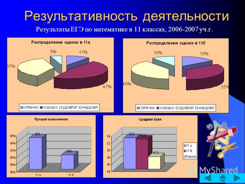 Результативность деятельности Результаты ЕГЭ по математике в 11 классах, 2006-2007 уч.г.