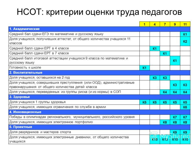 НСОТ: критерии оценки труда педагогов 147911 1. Академические Средний бал сдачи ЕГЭ по математике и русскому языку К1 Доля учащихся, получивших аттестат, от общего количества учащихся 11 классов К2 Средний балл сдачи ЕРТ в 4 классе К1 Средний балл сд