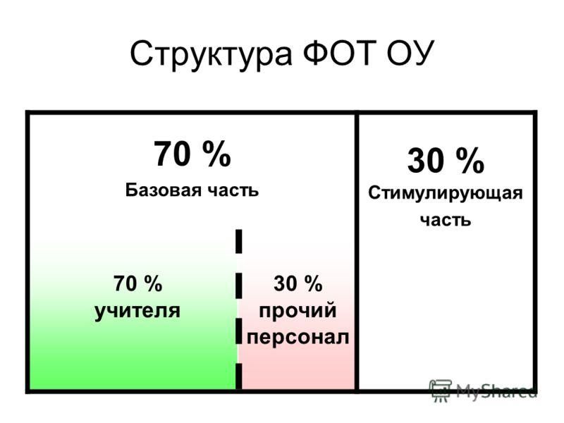 Структура ФОТ ОУ 70 % Базовая часть 30 % Стимулирующая часть 70 % учителя 30 % прочий персонал