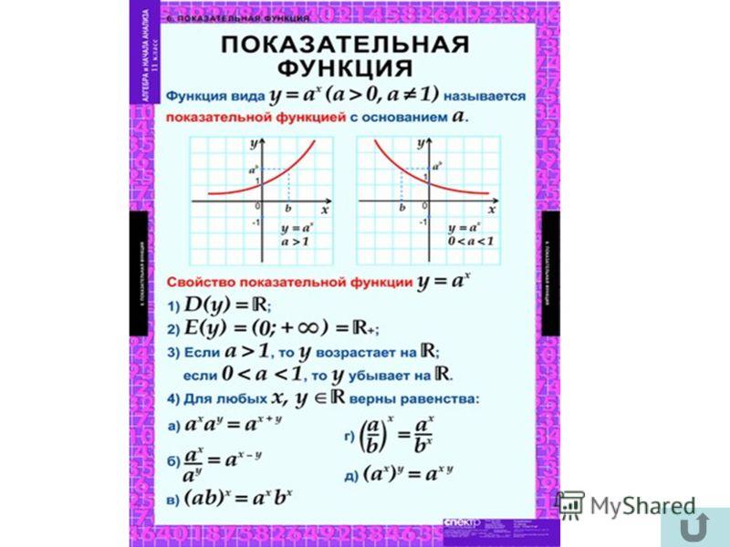 Учебные таблицы по математике 11