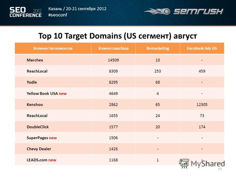 Казань / 20-21 сентября 2012 # seoconf 15 Top 10 Target Domains (US сегмент) август Количество клиентовКлиентская базаRemarketingFacebook Ads US Marchex1450910 - ReachLocal8309253 459 Yodle829568 - Yellow Book USA new46494 - Kenshoo286265 12305 Reach