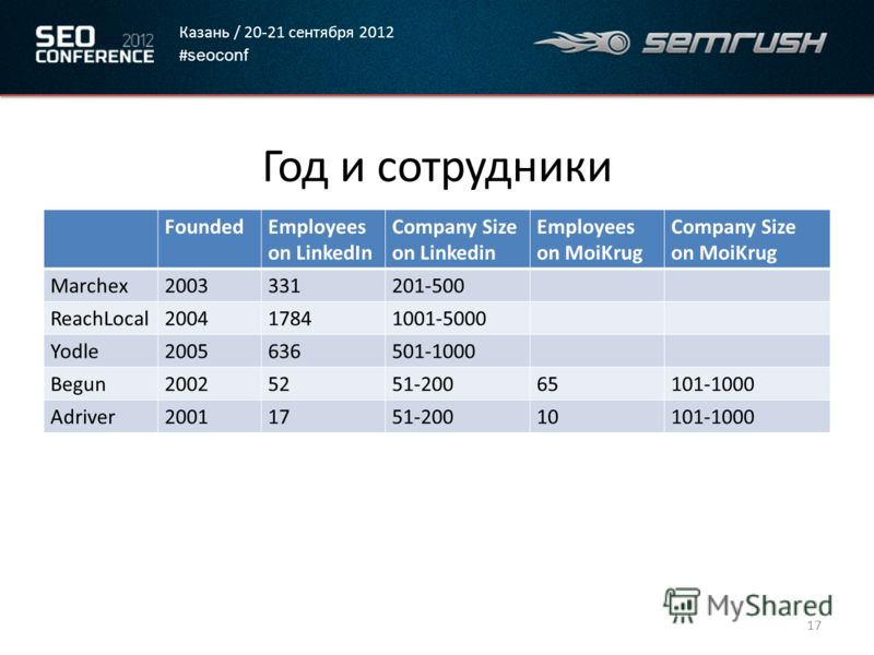 Казань / 20-21 сентября 2012 # seoconf Год и сотрудники FoundedEmployees on LinkedIn Company Size on Linkedin Employees on MoiKrug Company Size on MoiKrug Marchex2003331201-500 ReachLocal200417841001-5000 Yodle2005636501-1000 Begun20025251-20065101-1