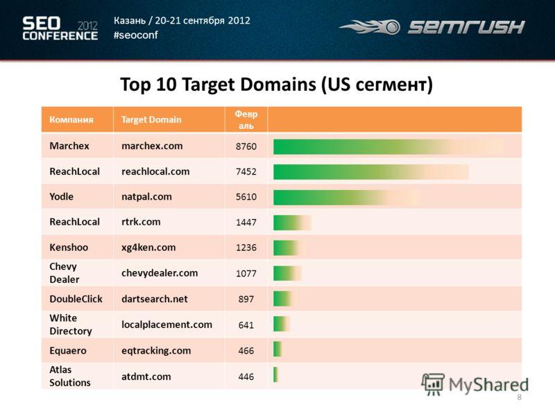 Казань / 20-21 сентября 2012 # seoconf Top 10 Target Domains (US сегмент) 8 КомпанияTarget Domain Февр аль Marchexmarchex.com 8760 ReachLocalreachlocal.com 7452 Yodlenatpal.com 5610 ReachLocalrtrk.com 1447 Kenshooxg4ken.com 1236 Chevy Dealer chevydea