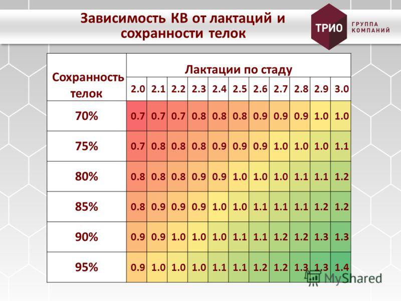 Зависимость КВ от лактаций и сохранности телок Сохранность телок Лактации по стаду 2.0 2.1 2.2 2.3 2.4 2.5 2.6 2.7 2.8 2.9 3.0 70% 0.7 0.8 0.9 1.0 75% 0.7 0.8 0.9 1.0 1.1 80% 0.8 0.9 1.0 1.1 1.2 85% 0.8 0.9 1.0 1.1 1.2 90% 0.9 1.0 1.1 1.2 1.3 95% 0.9