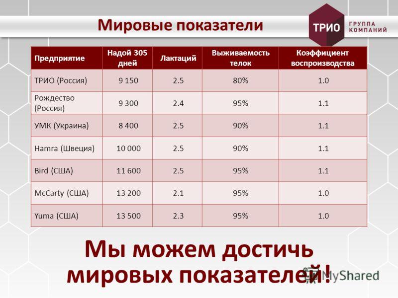 Мировые показатели Предприятие Надой 305 дней Лактаций Выживаемость телок Коэффициент воспроизводства ТРИО (Россия) 9 150 2.580% 1.0 Рождество (Россия) 9 300 2.495% 1.1 УМК (Украина) 8 400 2.590% 1.1 Hamra (Швеция) 10 000 2.590% 1.1 Bird (США) 11 600