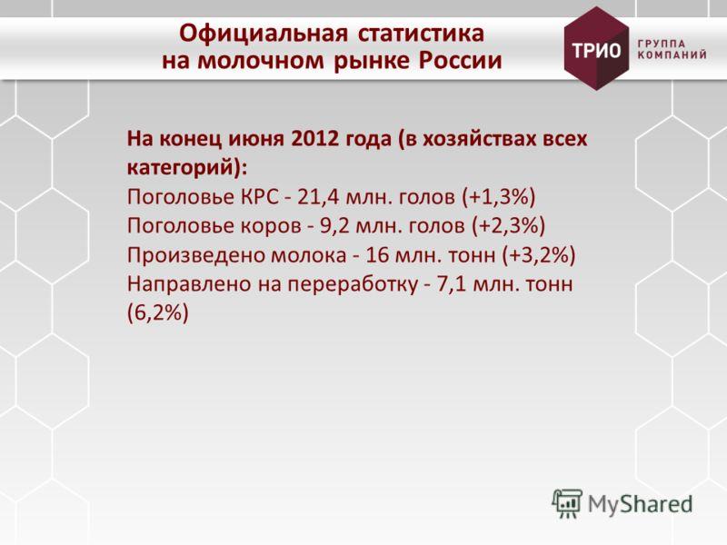 Официальная статистика на молочном рынке России На конец июня 2012 года (в хозяйствах всех категорий): Поголовье КРС - 21,4 млн. голов (+1,3%) Поголовье коров - 9,2 млн. голов (+2,3%) Произведено молока - 16 млн. тонн (+3,2%) Направлено на переработк