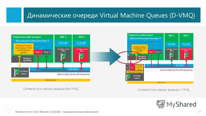 Windows Server 2012 Release Candidate – предварительная информация Динамические очереди Virtual Machine Queues (D-VMQ) Сетевой путь ввода-вывода без VMQ Сетевой путь ввода-вывода с VMQ 15 Родительский раздел Сетевая плата ВМ1 Сетевая плата ВМ2 Шина в