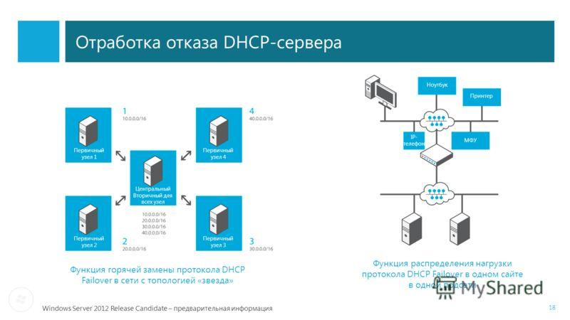 Windows Server 2012 Release Candidate – предварительная информация 18 Отработка отказа DHCP-сервера Функция распределения нагрузки протокола DHCP Failover в одном сайте в одной подсети Функция горячей замены протокола DHCP Failover в сети с топологие