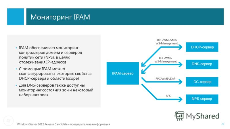 Windows Server 2012 Release Candidate – предварительная информация Мониторинг IPAM 26 IPAM обеспечивает мониторинг контроллеров домена и серверов политик сети (NPS), в целях отслеживания IP-адресов С помощью IPAM можно сконфигурировать некоторые свой