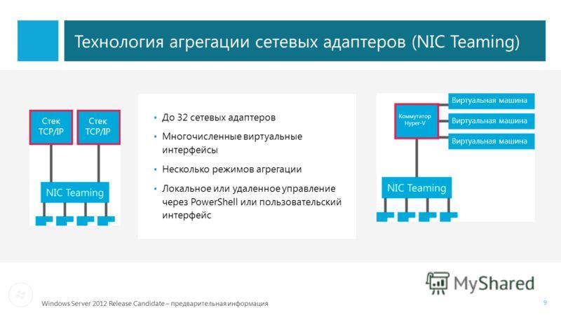 Windows Server 2012 Release Candidate – предварительная информация Технология агрегации сетевых адаптеров (NIC Teaming) До 32 сетевых адаптеров Многочисленные виртуальные интерфейсы Несколько режимов агрегации Локальное или удаленное управление через