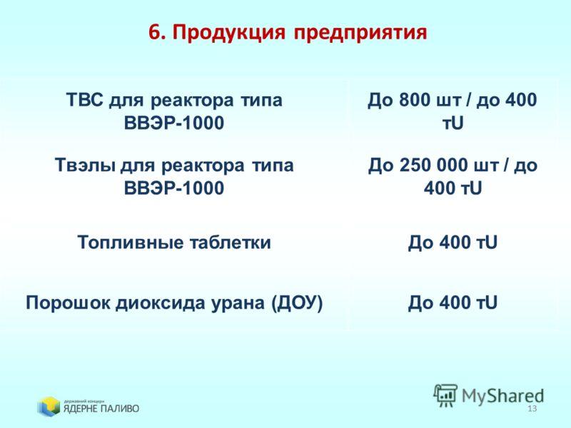 13 6. Продукция предприятия ТВС для реактора типа ВВЭР-1000 До 800 шт / до 400 тU Твэлы для реактора типа ВВЭР-1000 До 250 000 шт / до 400 тU Топливные таблеткиДо 400 тU Порошок диоксида урана (ДОУ)До 400 тU