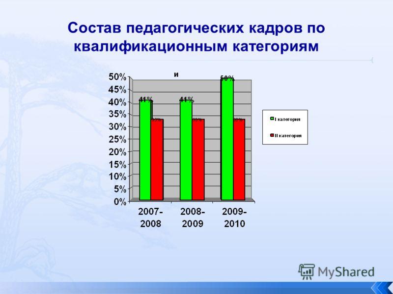 Состав педагогических кадров по квалификационным категориям