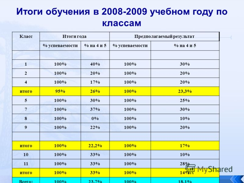 Итоги обучения в 2008-2009 учебном году по классам КлассИтоги годаПредполагаемый результат % успеваемости% на 4 и 5% успеваемости% на 4 и 5 1100%40%100%30% 2100%20%100%20% 4100%17%100%20% итого95%26%100%23,3% 5100%30%100%25% 7100%37%100%30% 8100%0%10