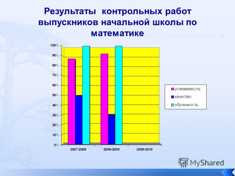 Результаты контрольных работ выпускников начальной школы по математике
