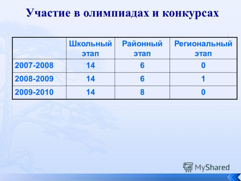 Участие в олимпиадах и конкурсах Школьный этап Районный этап Региональный этап 2007-20081460 2008-20091461 2009-20101480