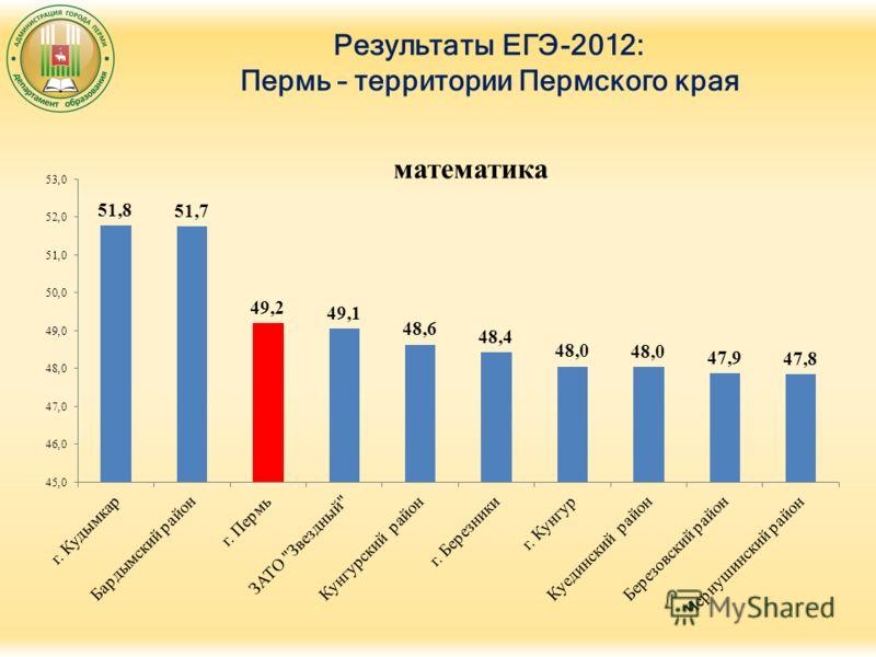 Результаты ЕГЭ-2012: Пермь – территории Пермского края