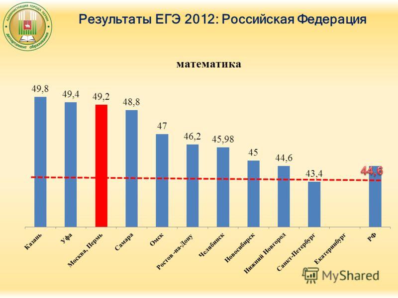 Результаты ЕГЭ 2012: Российская Федерация